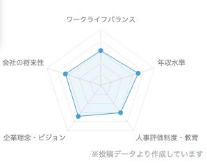 日立製作所の評判のグラフ