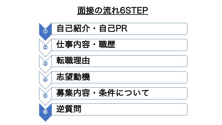 面接の流れ6STEP