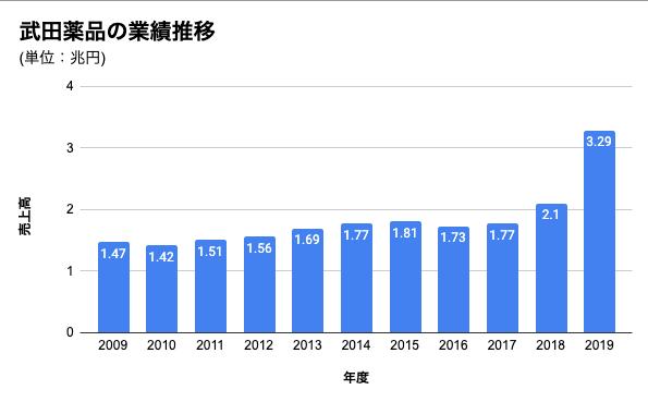 武田薬品の業績推移