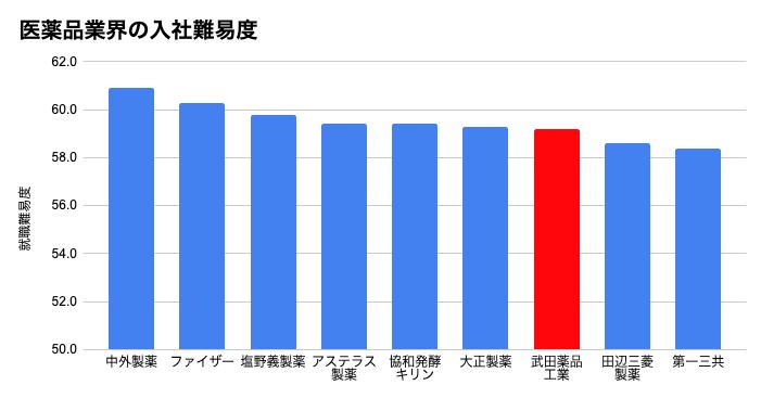 武田薬品工業の就職難易度