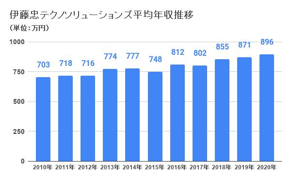 伊藤忠テクノソリューションズ平均年収推移
