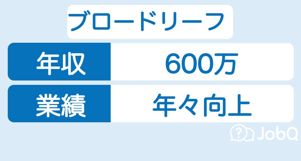 【ブロードリーフの年収】平均年収は600万円!売上もご紹介します